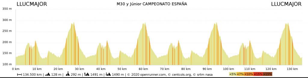 Campeonato ciclismo master 2020 recorrido junior y m 30