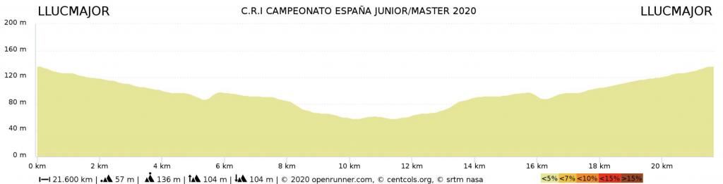 Recorrido Contrarreloj  Campeonato España de ciclismo máster 2020 en Llucmajor.