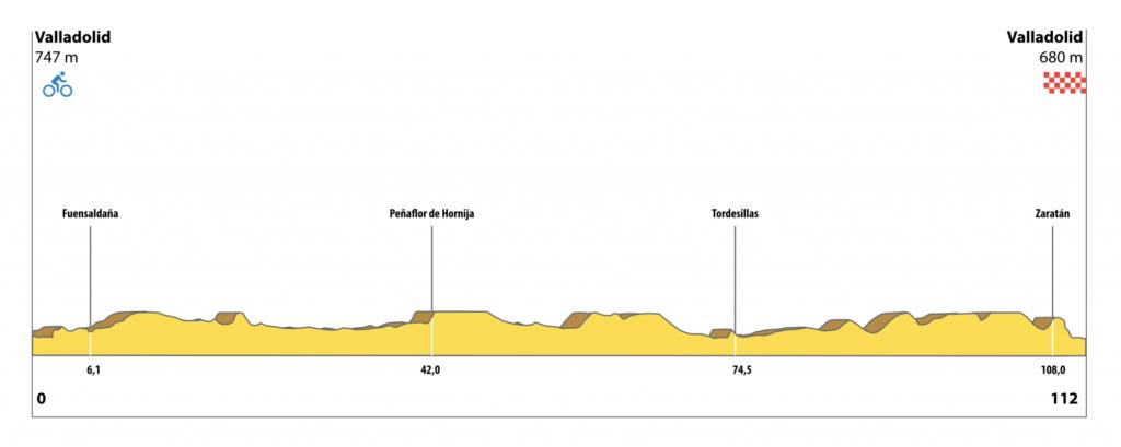 perfil recorrido master 30 campeonato de españa ciclismo master 2021