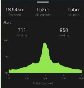 perfil Recorrido CRI campeonato españa ciclismo 2021